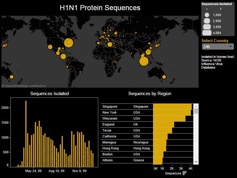 Big Things for Big Data in Biotech?